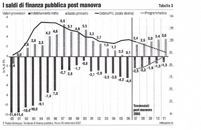 I saldi di finanza pubblica post manovra