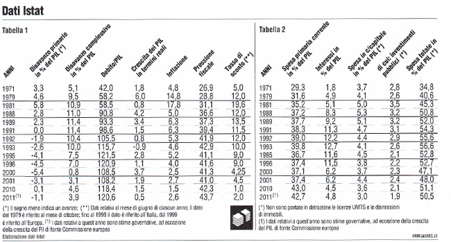 Dati Istat